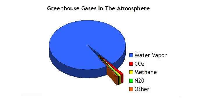 Greenhouse Gases in the Athmosphere