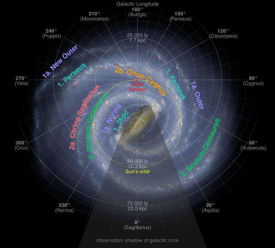 The New Galactic Year